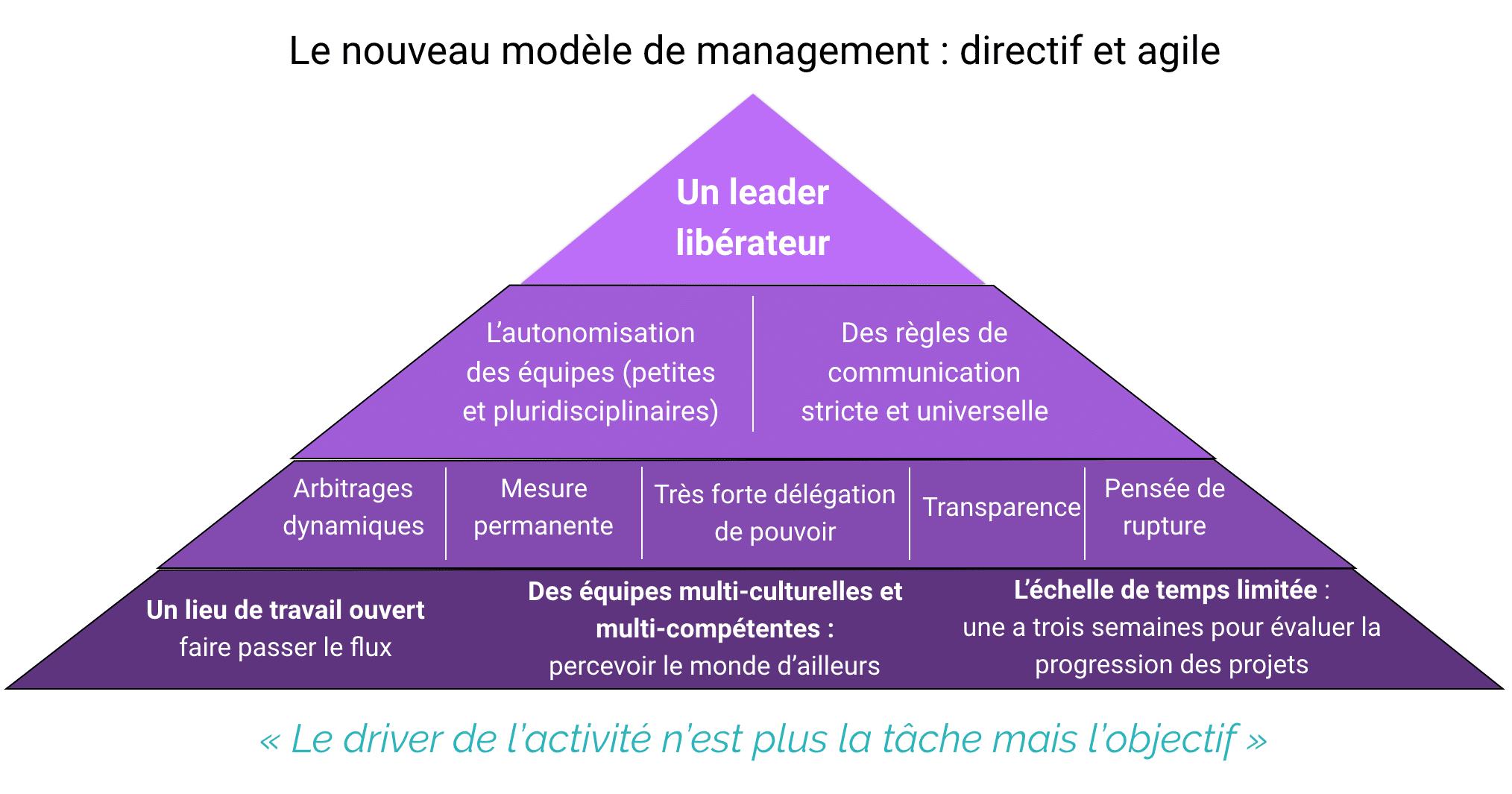 modele-management-directif-et-agile