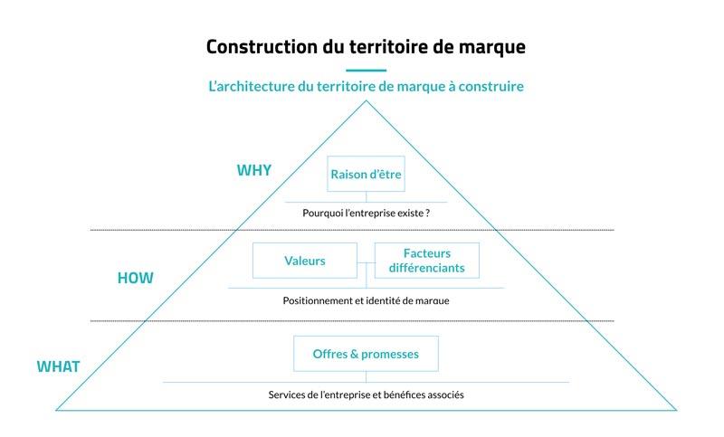 03_schema_construction_territoire_marque