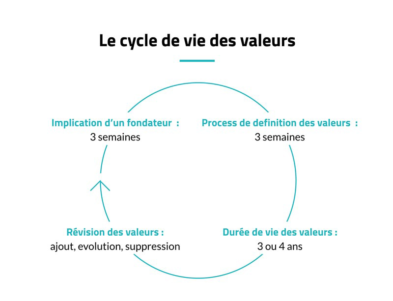 09_cycle_valeurs